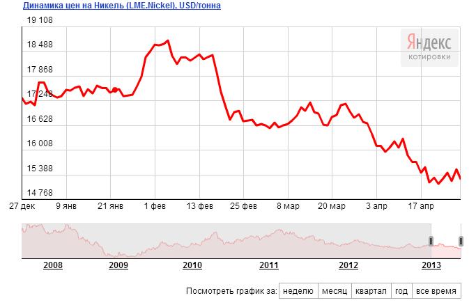 Динамика цен на Никель, цена на Никель