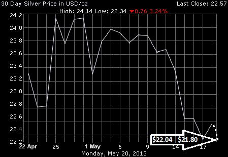 Прогноз цены на серебро на июнь 2013