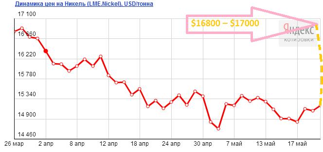 Прогноз цен на никель на июнь 2013 года