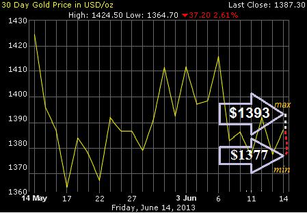 Прогноз цен на золото на июль 2013 года