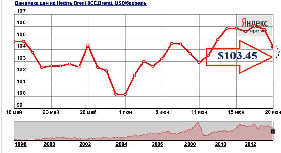 Прогноз цены на нефть на июль 2013 года