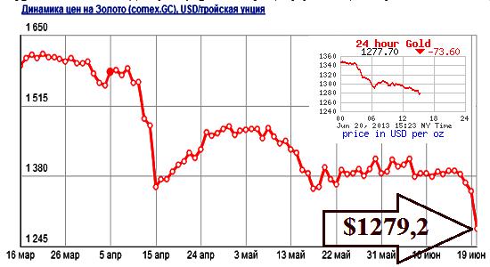 Максимальное падение стоимости золота 20 июля 2013