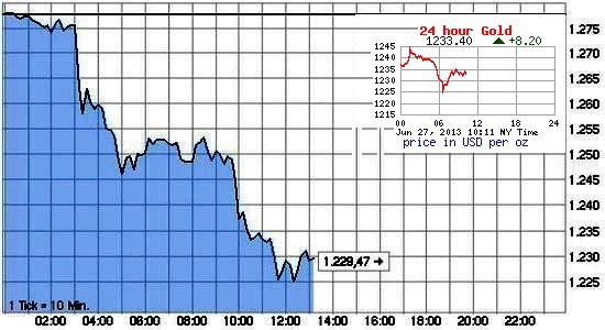 Максимальное падение цены на золото июнь 2013
