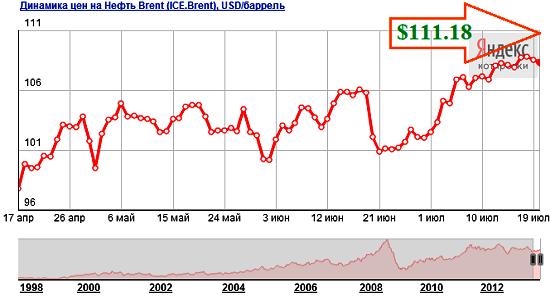 Прогноз цен на нефть на август 2013 года