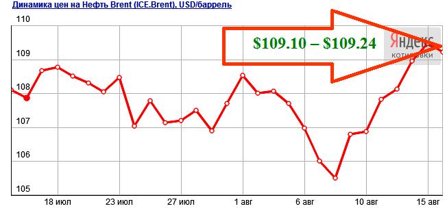 Прогноз цен на нефть на сентябрь 2013