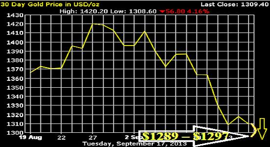 Прогноз цен на золото на октябрь 2013 года