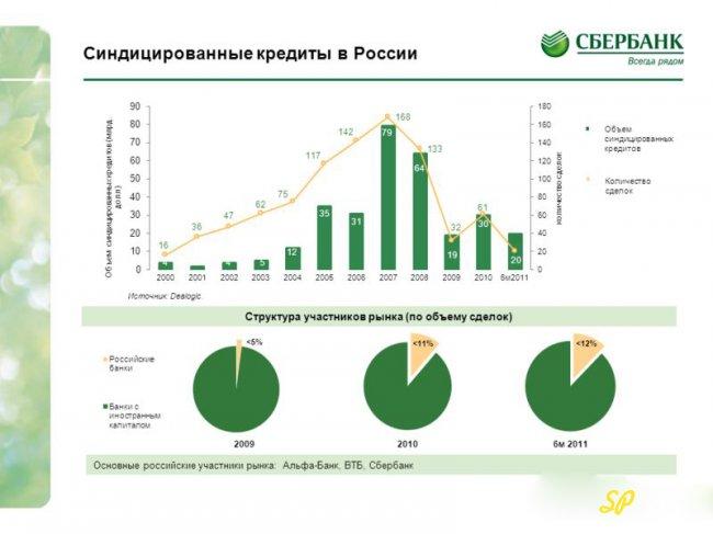 синдицированные кредиты в России