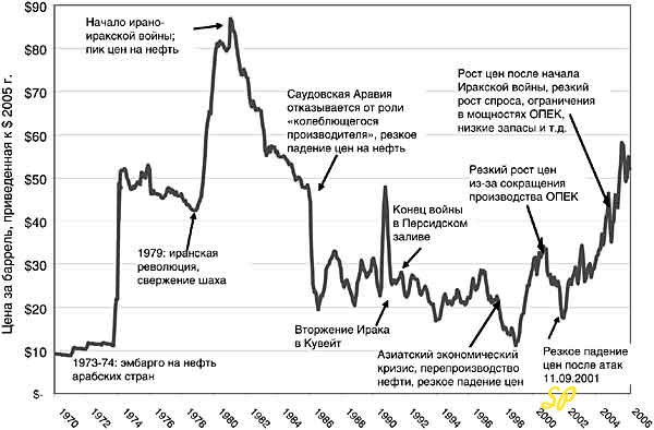 Цена нефти 1970-2006