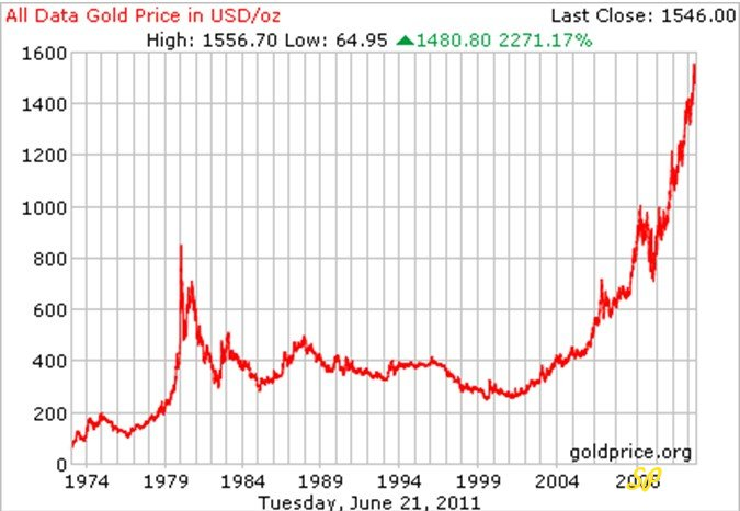 График, показывающий динамику роста цен на золото с 1974 года по 2008 год