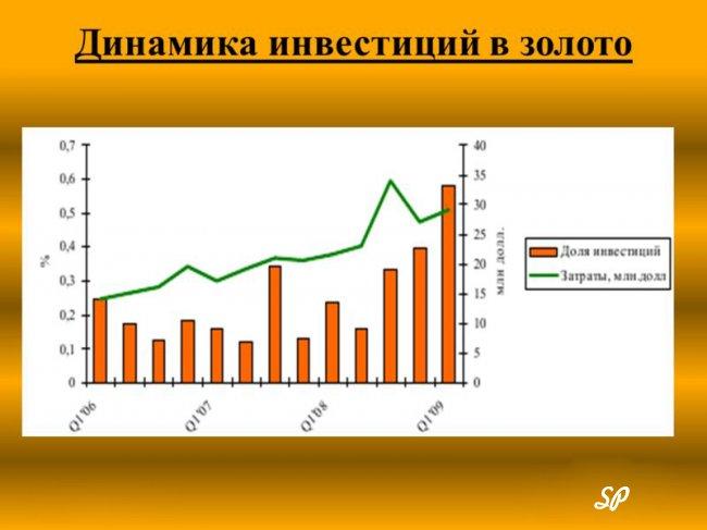 динамика инвестиций в золото
