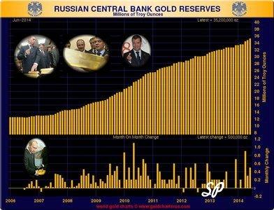 Золотые резервы Цетробанка России 2006-2014