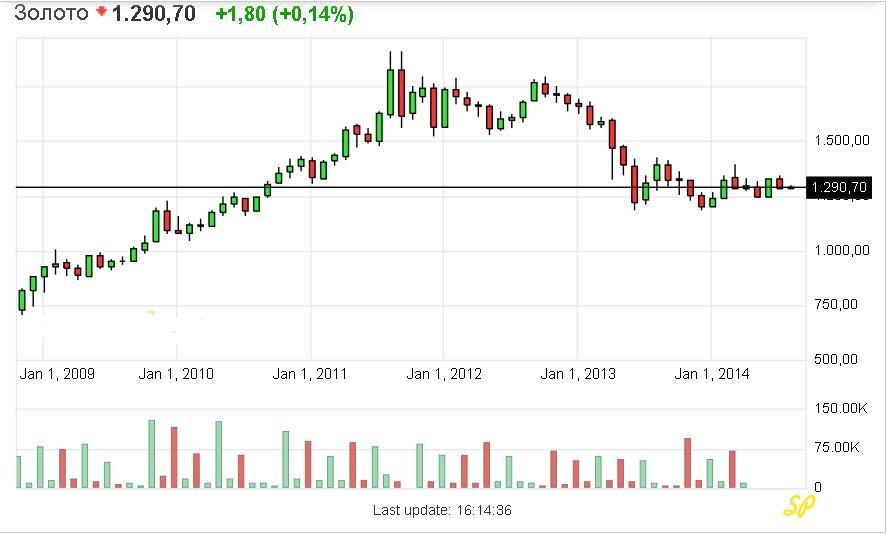 График состояния рынка золота за период от 2009 до 2014 года