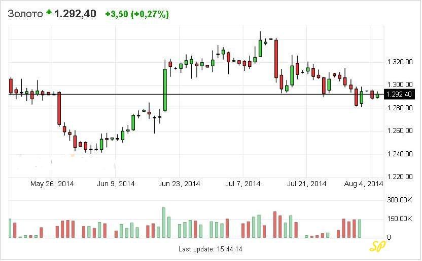 График состояния рынка золота на текущий 2014 год
