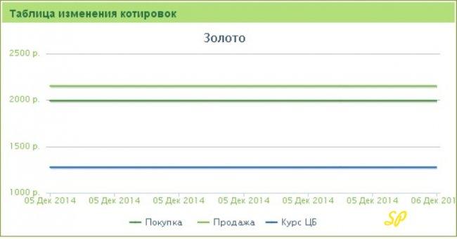 График изменения котировок ОМС по золоту Сбербанк: 06.12.2014