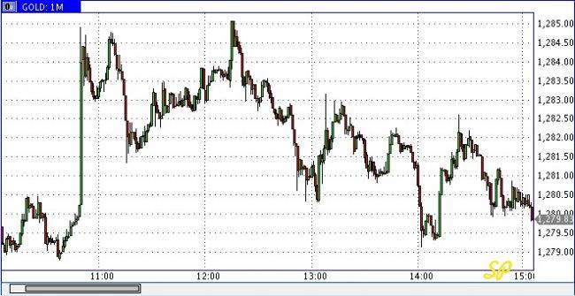 График динамики спотовой цены на золото