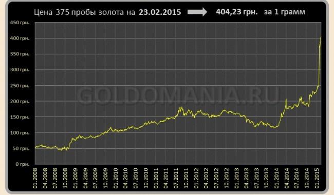 График динамики курса золота 375 пробы в Украине