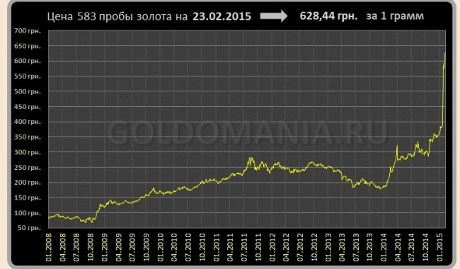 График динамики курса золота 583 пробы в Украине