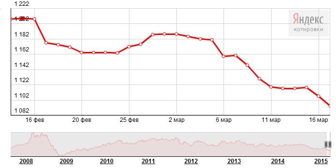 График динамики котировок платины Nymex (17 февраля-17 марта 2015 года)