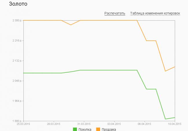 График динамики золота по ОМС в Сбербанке (25 марта – 10 апреля 2015 года)
