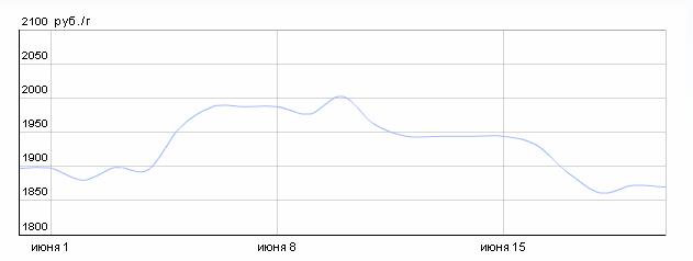 График динамики курса платины по ОМС в ВТБ24 (1-20 июня 2015 года)