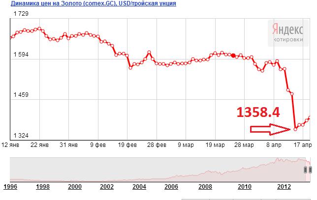 Максимальное падение золота за последние 30 лет