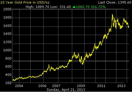 График изменений цен на золото за последние 10 лет