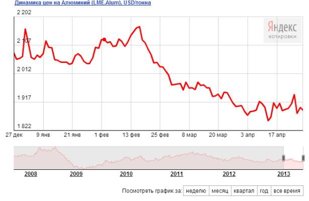 Динамика цен на алюминий, цена на алюминий