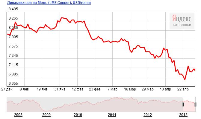 Динамика цен на медь, цена на медь