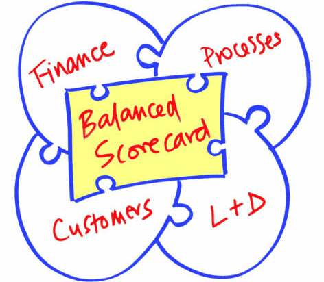 Конструкция сбалансированных характеристик (Balancеd Scоrecard)