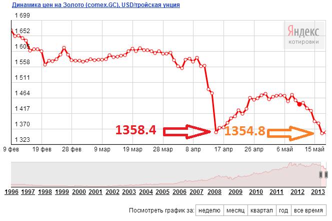Максимальное падение золота в мае 2013 года