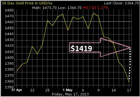 Прогноз цены на золото на июнь 2013