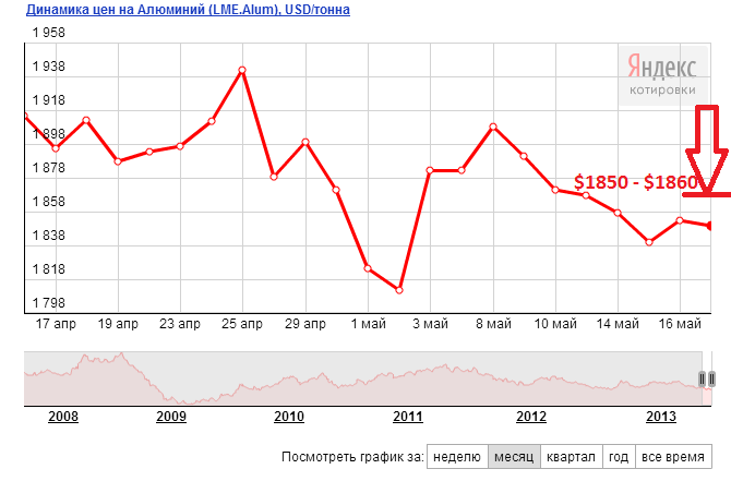 Прогноз цен на алюминий на июнь 2013 год