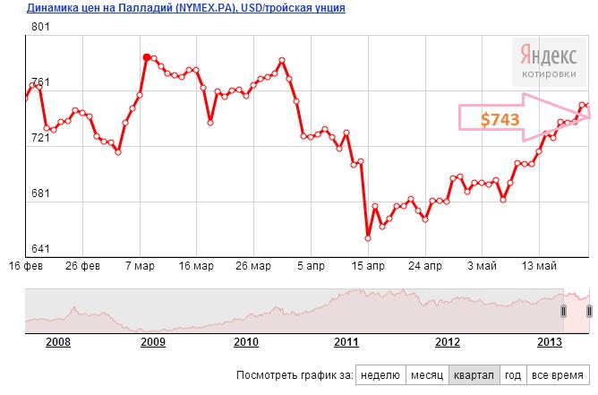 Прогноз цен на палладий на июнь 2013 года