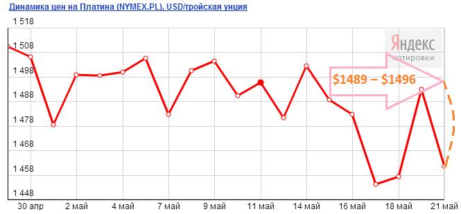 Прогноз цены на платину на июнь 2013