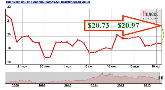 Прогноз цен на серебро на август 2013 года