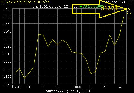 Прогноз цен на золото на сентябрь 2013 года