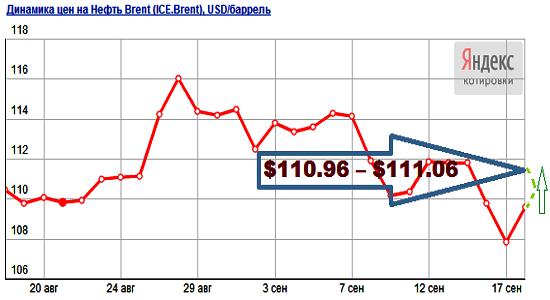 Прогноз цен на нефть на октябрь 2013 года