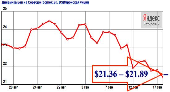 Прогноз цен на серебро на октябрь 2013 года