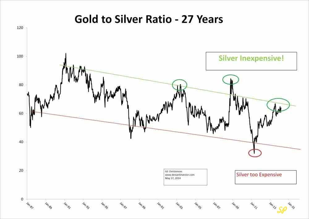 Отношение цены золота к цене серебра за последние 27 лет