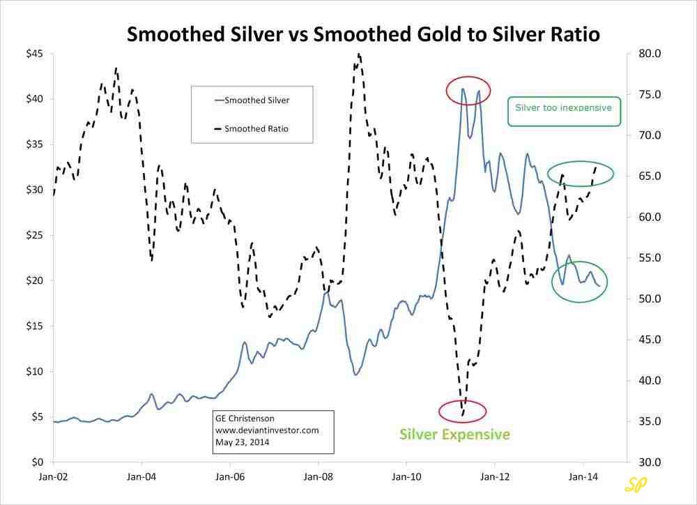 Недельные цены серебра и недельное отношение цен золото/серебро