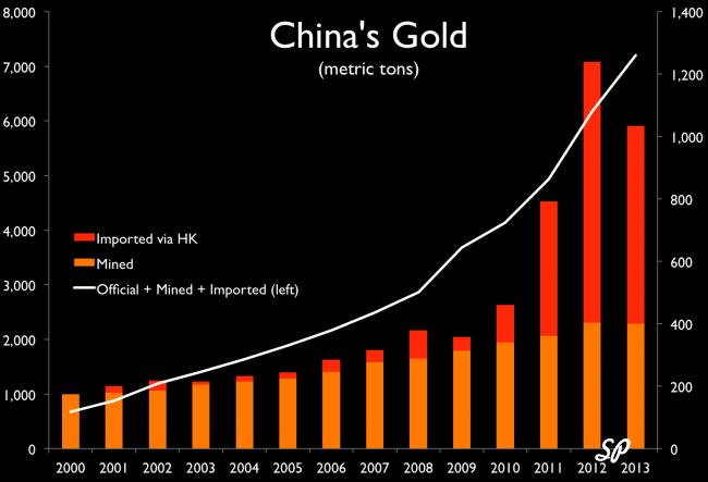 График динамики котировок золота (Китай)