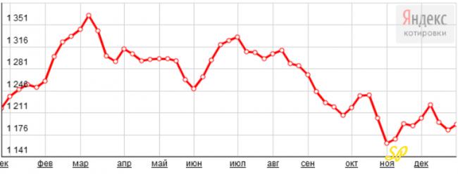 График динамики цен на золото (2014 год)