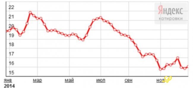 График динамики курса серебра (2014 год)