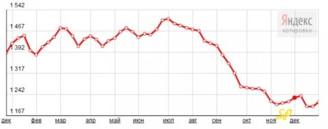 График динамики котировок платины (2014 год)