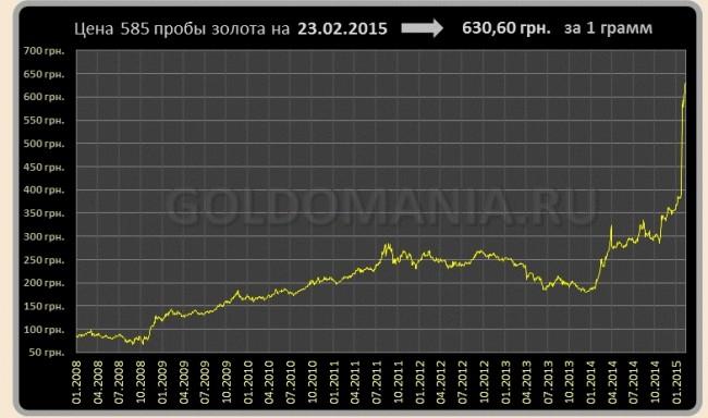 График динамики курса золота 585 пробы в Украине