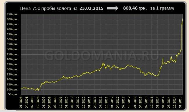График динамики курса золота 750 пробы в Украине