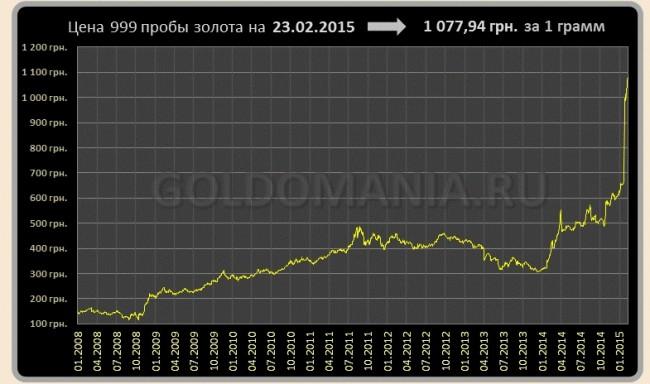 График динамики курса золота 999 пробы в Украине
