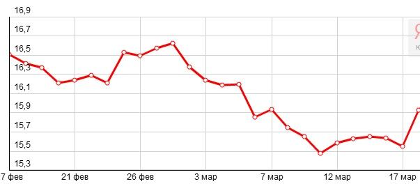 График динамики котировок серебра Comex (17 февраля-17 марта 2015 года)