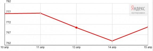 График динамики курса палладия Nymex (10-17 апреля 2015 года)