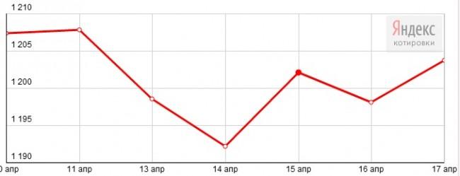 График динамики курса золота Comex (10-17 апреля 2015 года)
